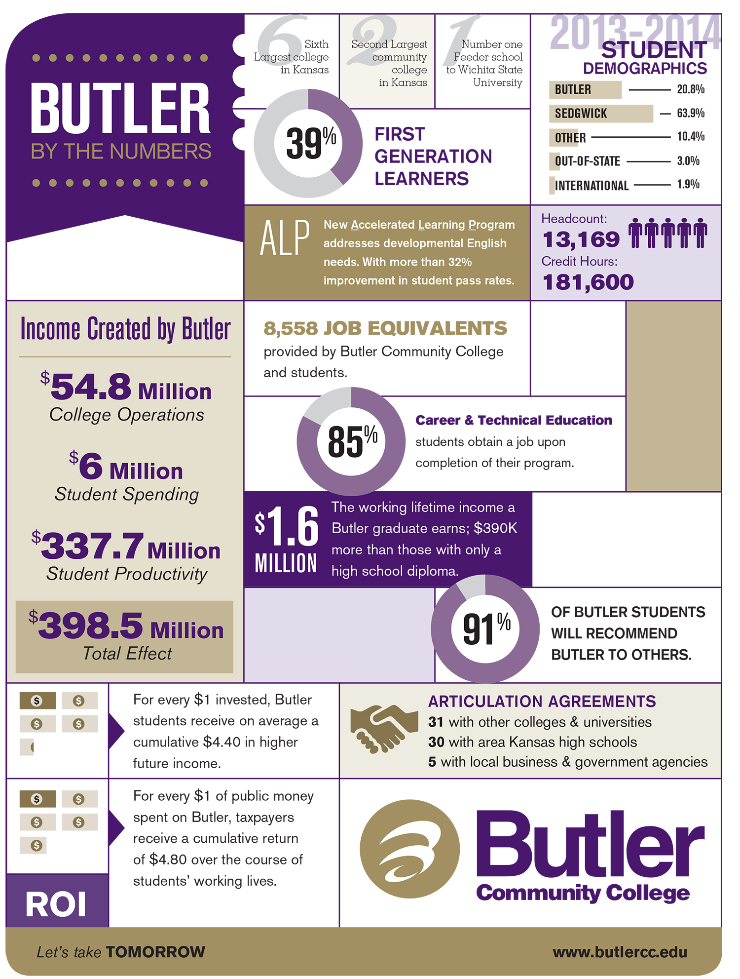 Butler by the Numbers