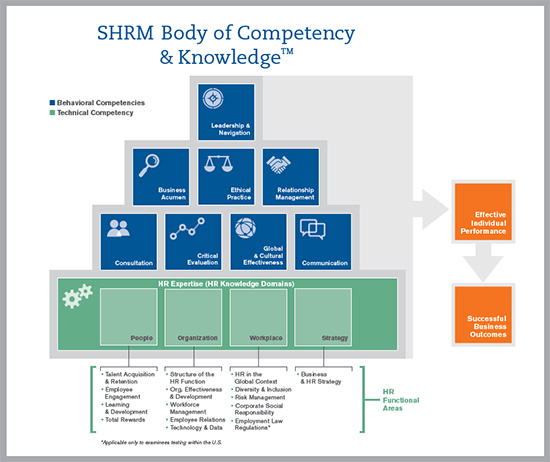 SHRM Bodies of Competency