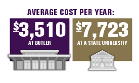 Average cost per year for Butler: $3,510