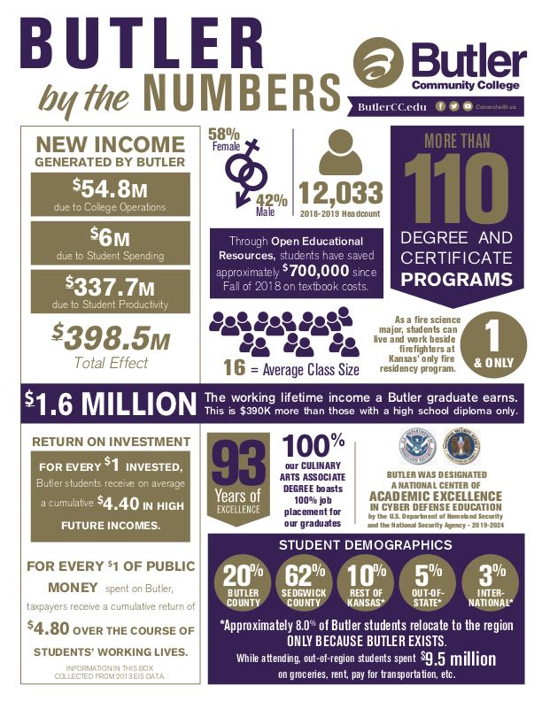 Page One of the 2019 Butler by the Numbers Infographic