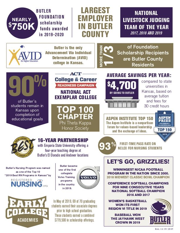 Page Two of the 2019 Butler by the Numbers Infographic