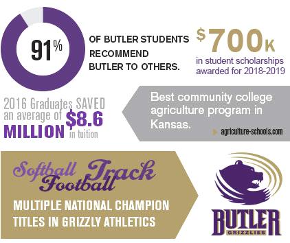 Butler By The Numbers Facts and Figures