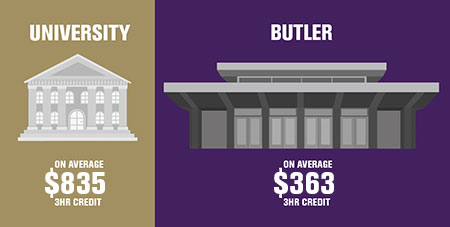Butler Community College offers Unmatched value for guest students. Save thousands of dollars earning the same credit in classes at Butler!